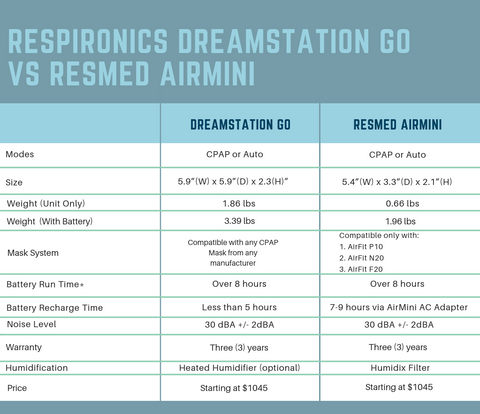 ResMed AirMini vs DreamStation Go Travel CPAP Machine Comparison