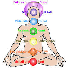 The Complete Guide To The 7 Chakras – For Beginners