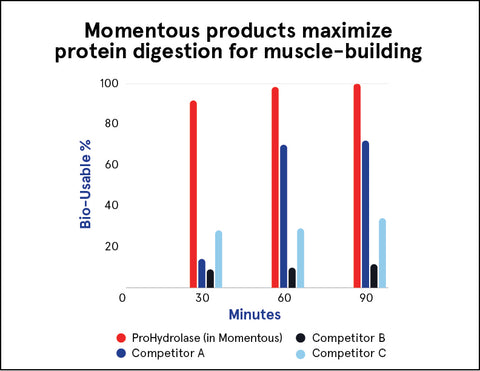Chart showing protein digestion rates with Momentous