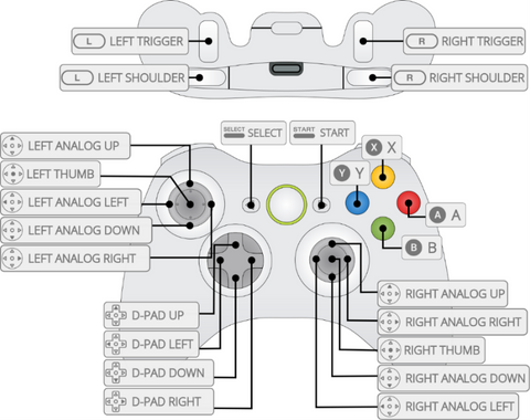 Setup Gaming Controller for RetroPie system – Pi Store