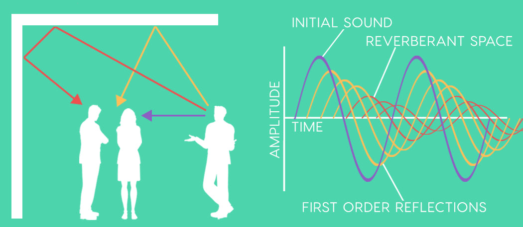 how reverb works