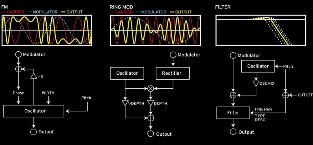 opsix Frequency Modulation