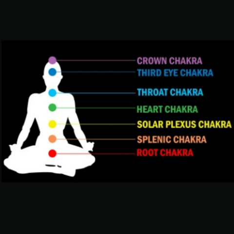 7 Chakras explained