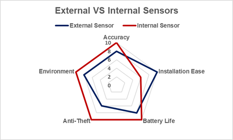External VS Internal TPMS Sensors