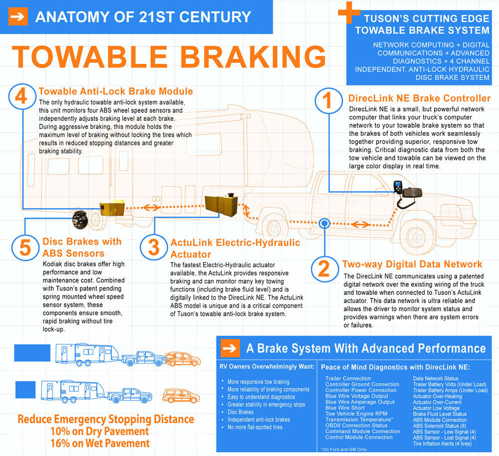 Direclink Network Enhanced Proportional Trailer Brake Controller Dl Tow Vehicle Wiring Harness Tuson Whole System Guide