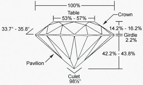 and diamond cuts price shallow how guide a through grades reflects ideal cut light deep quality overview education