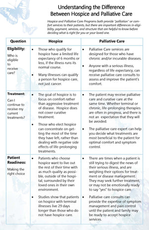 P1006 Understanding the Difference Between Hospice and Palliative Care