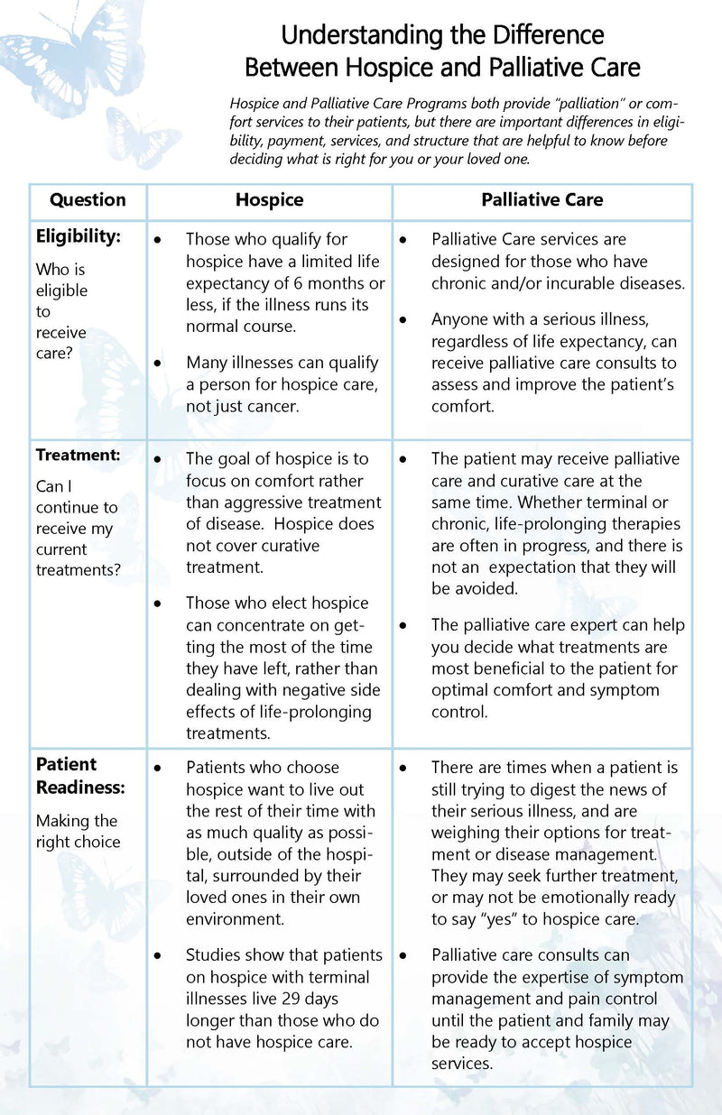 P122 Understanding the Difference Between Hospice and Palliative Care