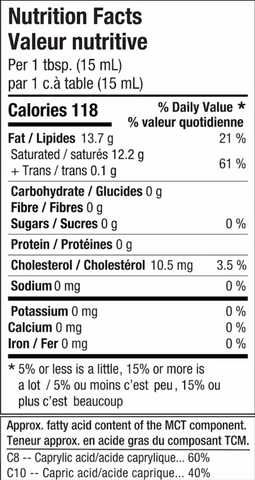 Nutrition Facts table for ghee and mct oil