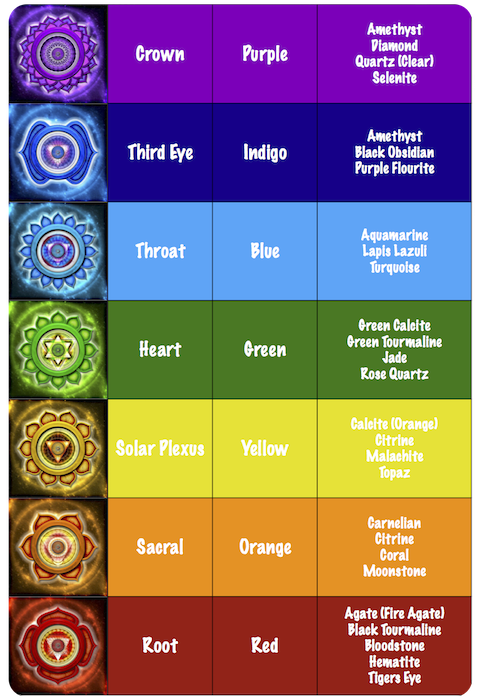 Metaphysical and Healing Gemstone Properties