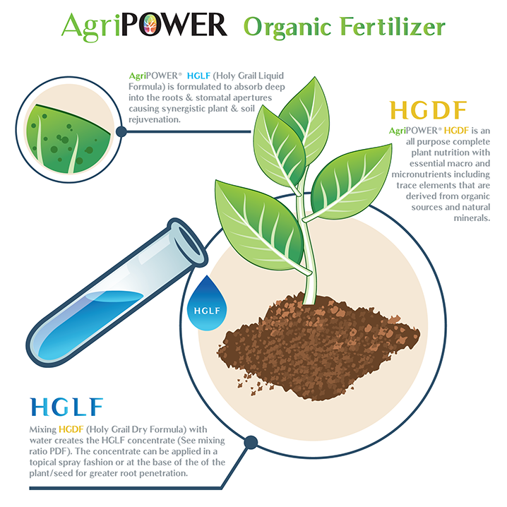 A Complete Soil Rejuvenation System ~ Join the Revolution
