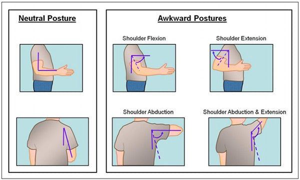 Neutral and awkward elbow postures