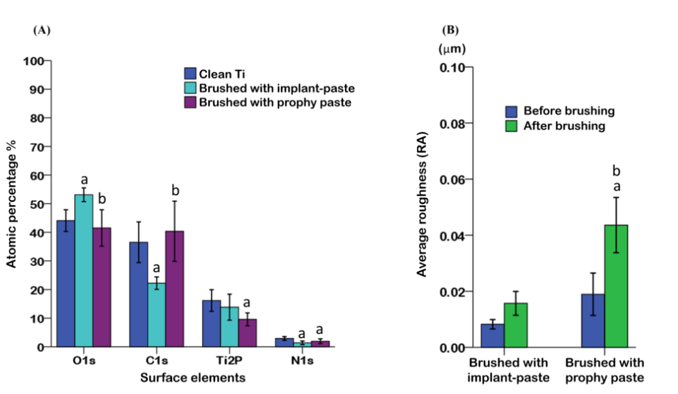 The XPS study of a contaminated