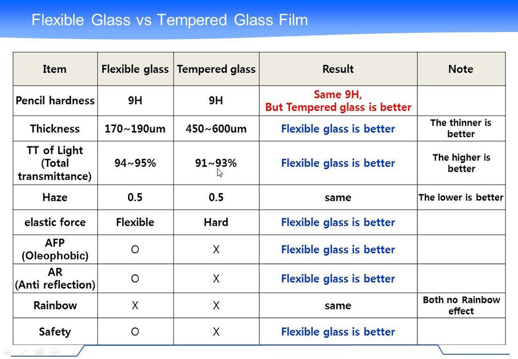 "CyberTech Thin Flex Glass ""8H"" Screen Protector (iPhone 5)"
