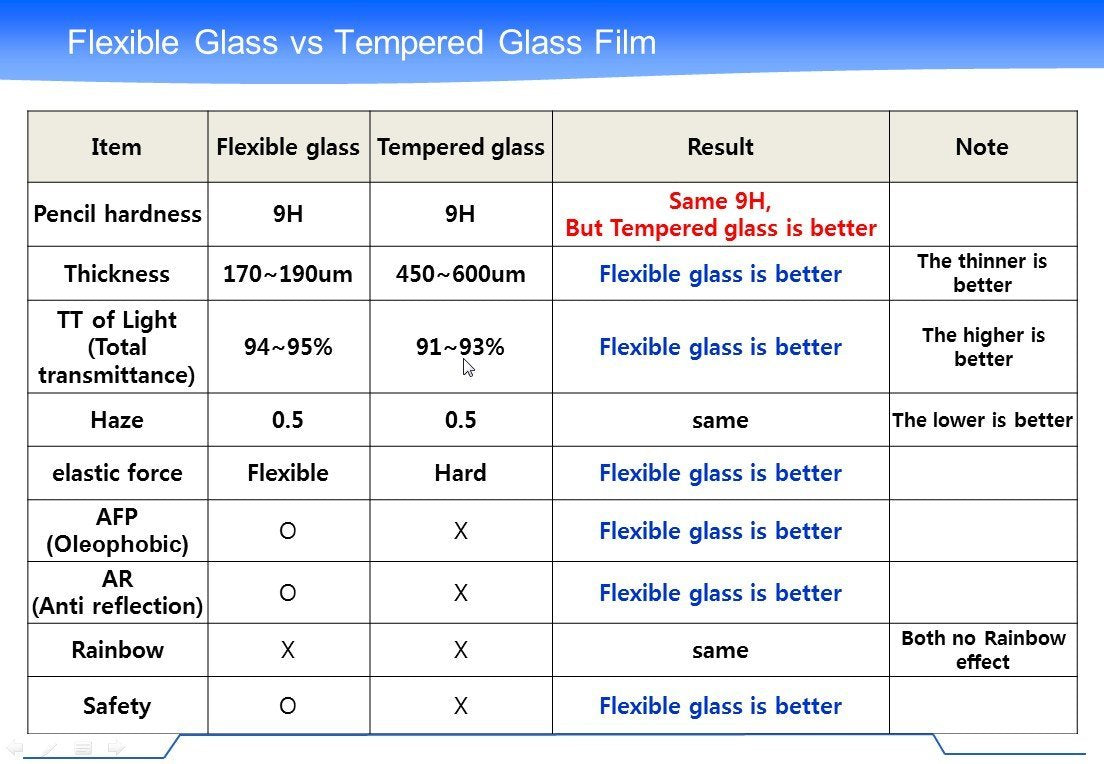 "CyberTech Thin Flex Glass ""8H"" Screen Protector (Note 3)"