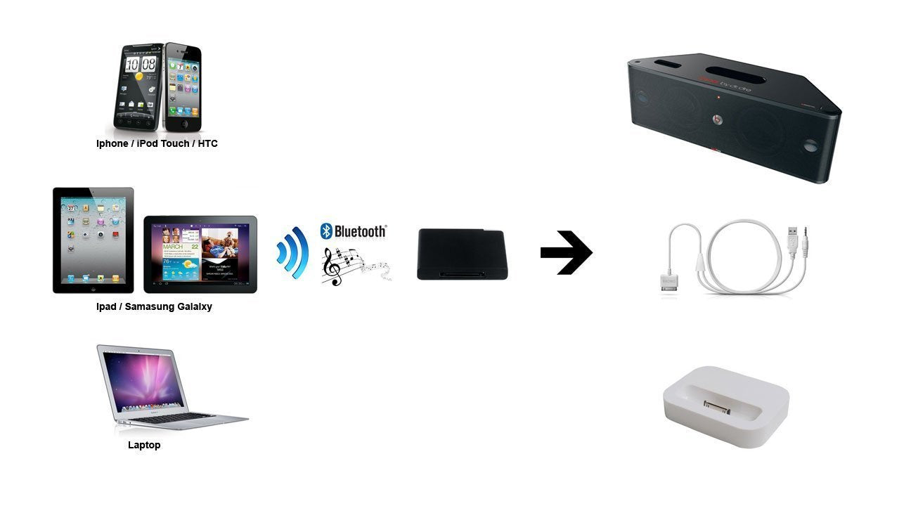 CyberTech Wireless Bluetooth Music Receiver for Bose Sounddock / Beatbox / Phillips / JBL 30 pin iPhone Docking Station, Home Boomboxes and Car Stereos