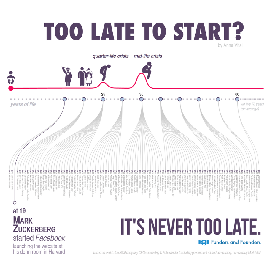 Never too late to start