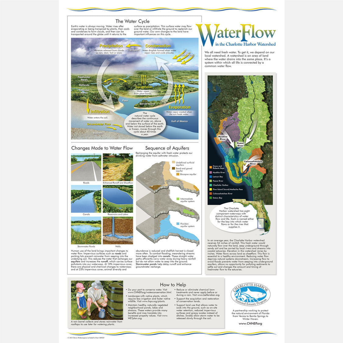 This beautiful poster provides information about Waterflow in the Charlotte Harbor Watershed.