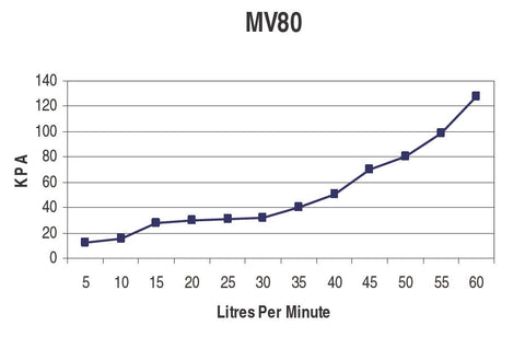 Graph for mv80 Micro Solenoid Valve