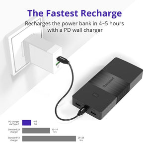 Tronsmart Brio 20000mAh USB Type C Power Delivery 30watts Power Bank