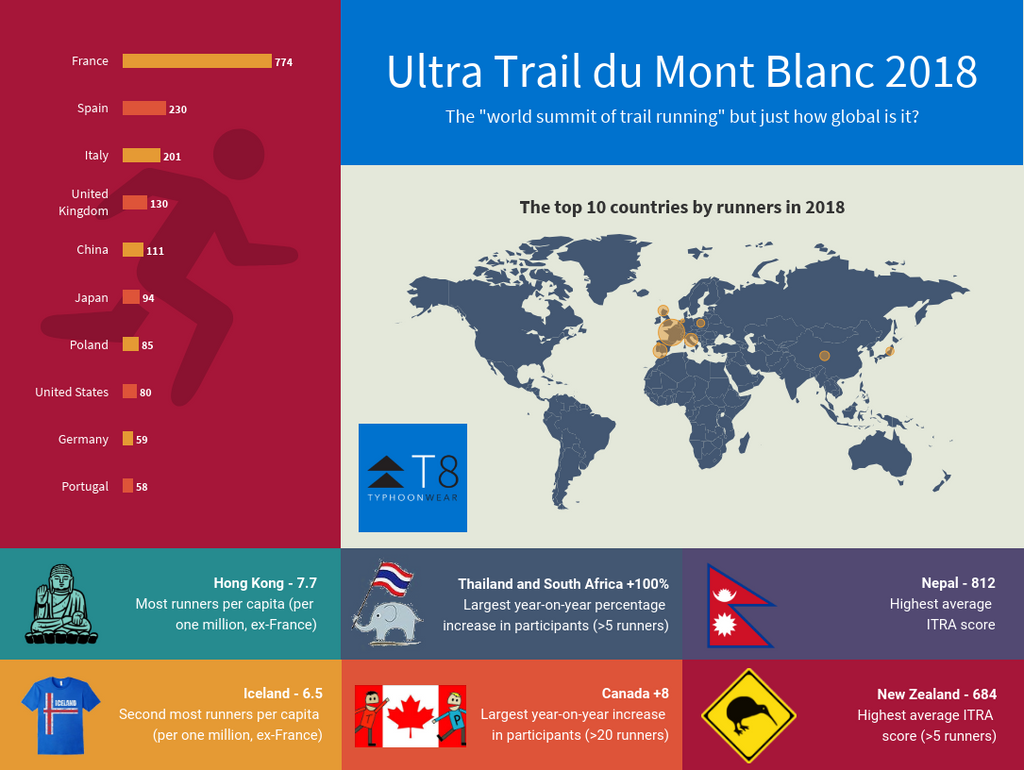 18 Fun Facts about UTMB 2018