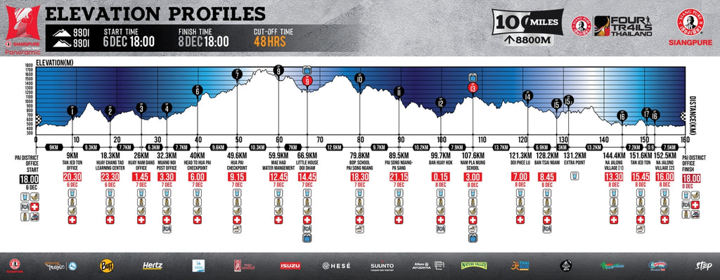 Ultra Trail Panoramic elevation chart for 2019