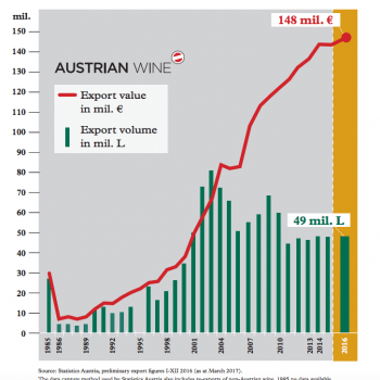 Austrian Wine Sales