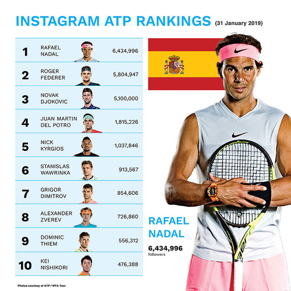 ATP Instagram World Rankings