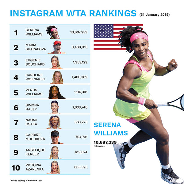 Mixed Instagram World Rankings