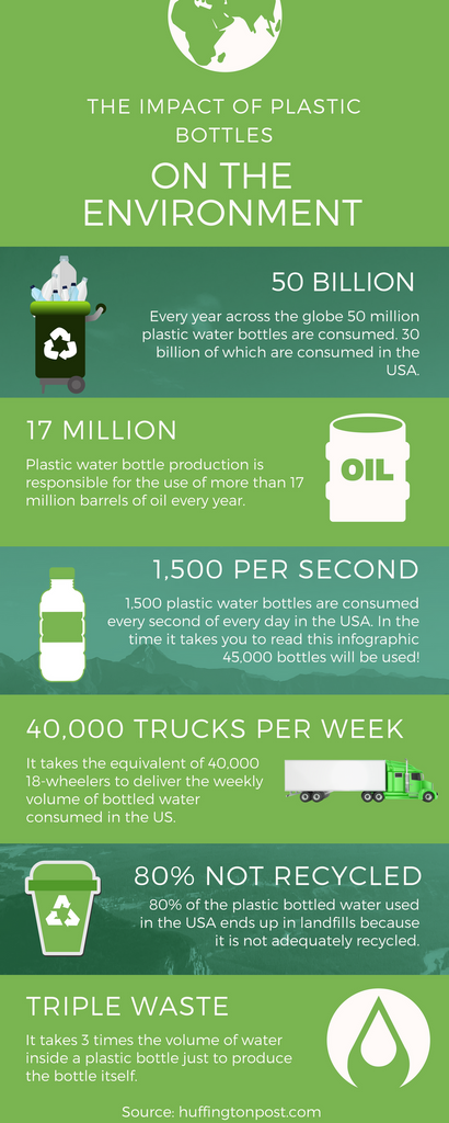 Impact of Bottled Water on Environment