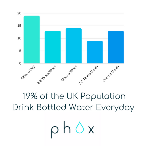 Bottled Water Statistics UK