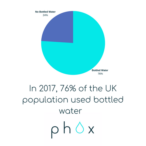 UK Bottled Water Stats