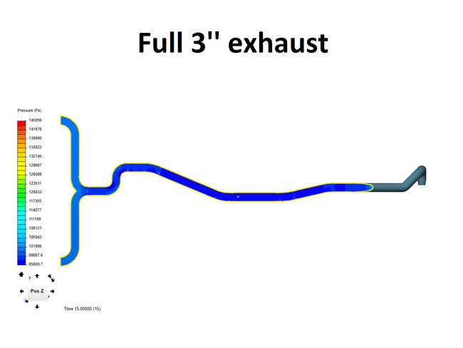 MK7 Golf GTI and Golf R Exhaust CFD flow analysis - Turbo Parts Canada Inc.
