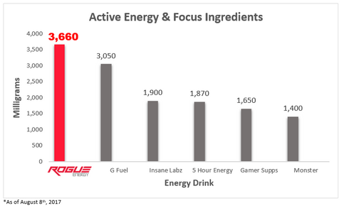 Rogue Energy The Best Gaming Energy Drink