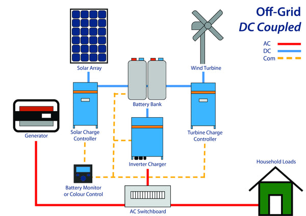 Off-Grid DC Coupled configuration