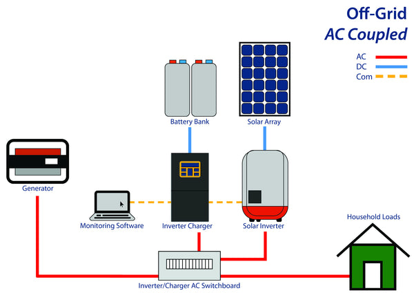Ac Coupled solar system configuration