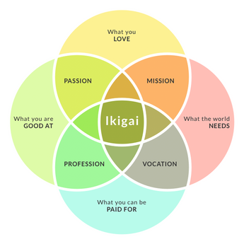 Ikigai: the secret to living a longer & happier life