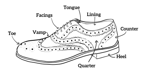 A labelled diagram of a Gatsby dress shoe