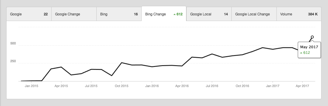 Bing Ranking Increase Graph