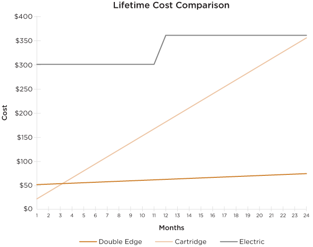 Razor Lifetime Cost Comparison