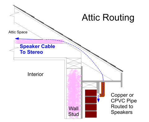 install hardwired outdoor speakers thru attic exteris audio rh exterisaudio com wiring outdoor speakers to tv adding outdoor speakers to travel trailer