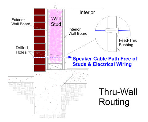 Install hardwired outdoor speakers thru wall exteris audio exteris outdoor speaker install guide hardwired speakers thru wall example keyboard keysfo Image collections