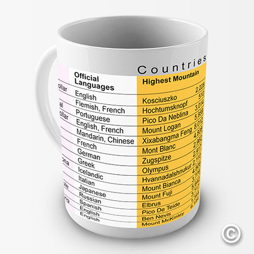 Countries Of The World Novelty Mug