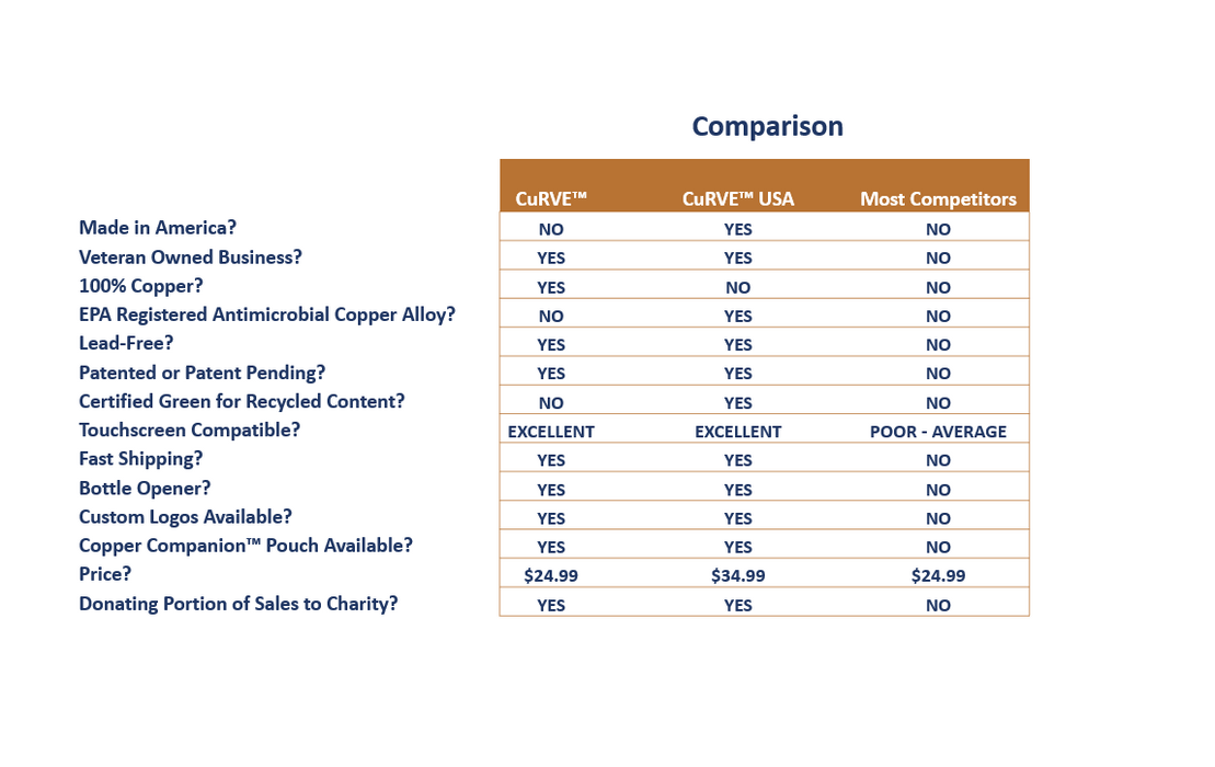 CuRVE™ The Ultimate No Touch Tool 100% Copper Comparison Chart