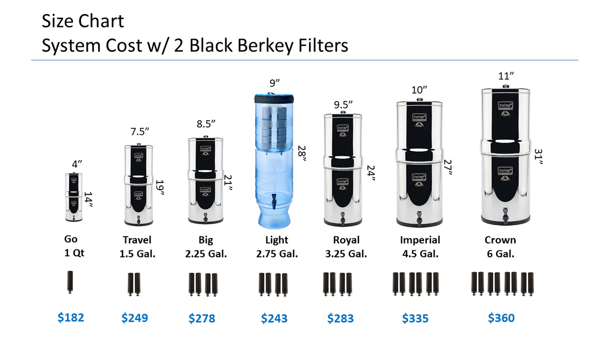 Berkey Light 2.75 Gal. Water Purifier 4 Filters