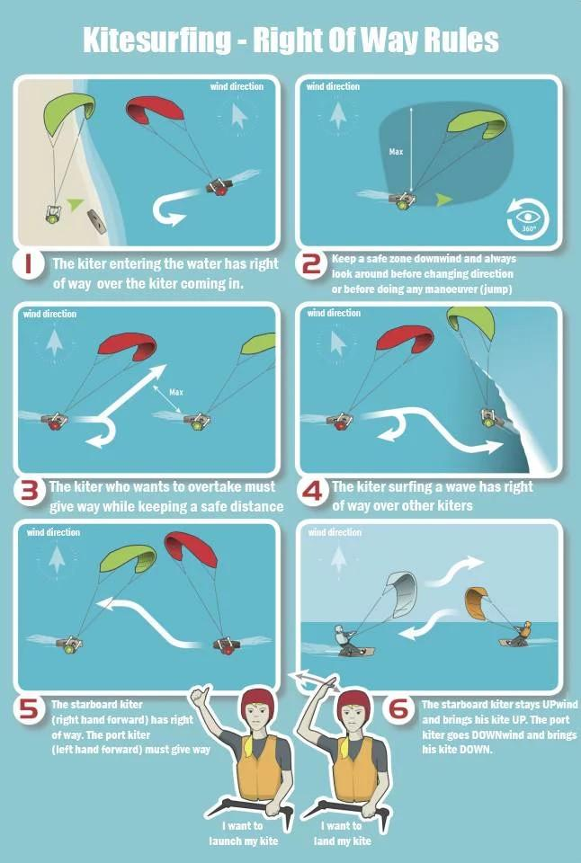 The Kiteboarding Rules of the Road (The Right of Way)