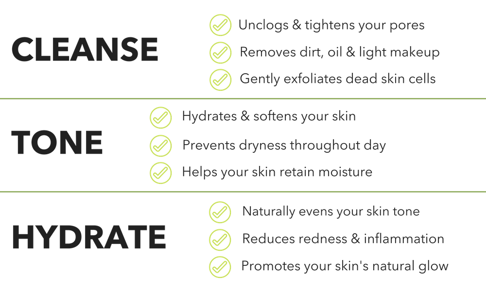 cleanse unclogs & tightens your pores remove dirt, oil & light makeup gently exofliates dead skin tone naturally evens your skin tone reduces redness & inflammation promotes your skin's natural glow hydrates & soothes your skin prevents dryness throughout day helps your skin retain moisture