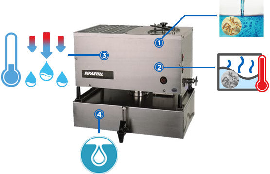 How water distillers work - can bacteria survive in distilled water
