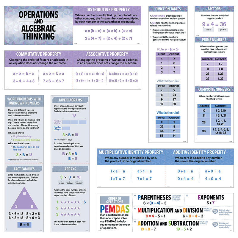 Creative Teaching Press 15 Piece Operations And Algebraic Thinking Mini Bulletin Board Set
