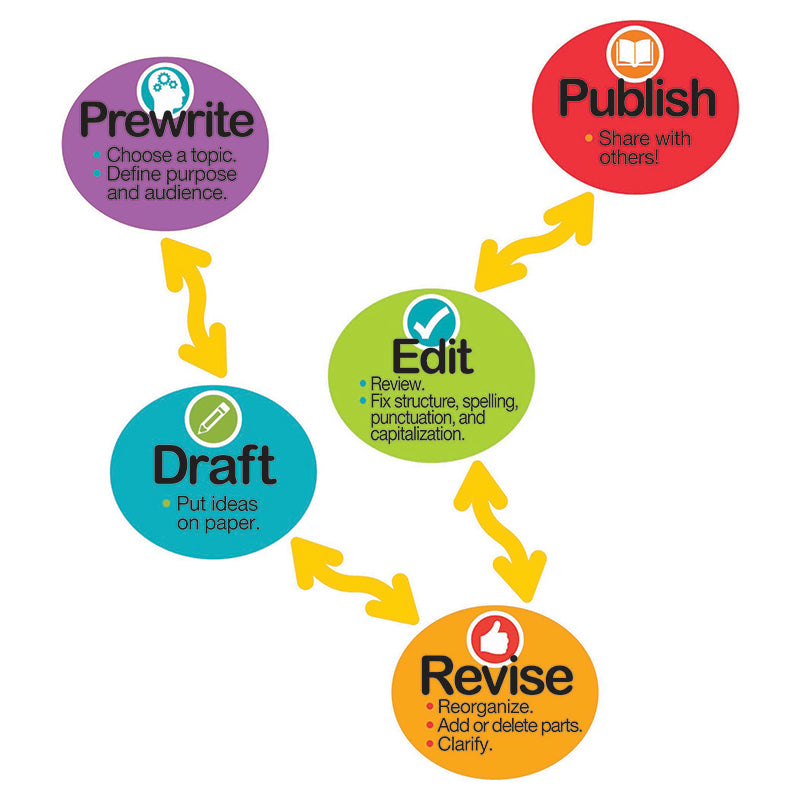 Dowling Magnets Magnetic Literacy Writing Process